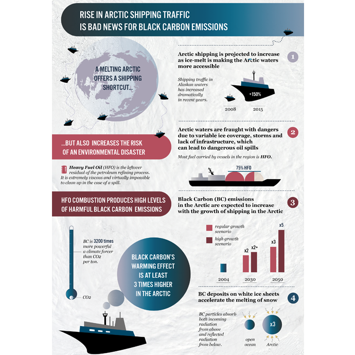 Rise in Arctic Shipping Traffic is Bad News for Black Carbon Emissions
