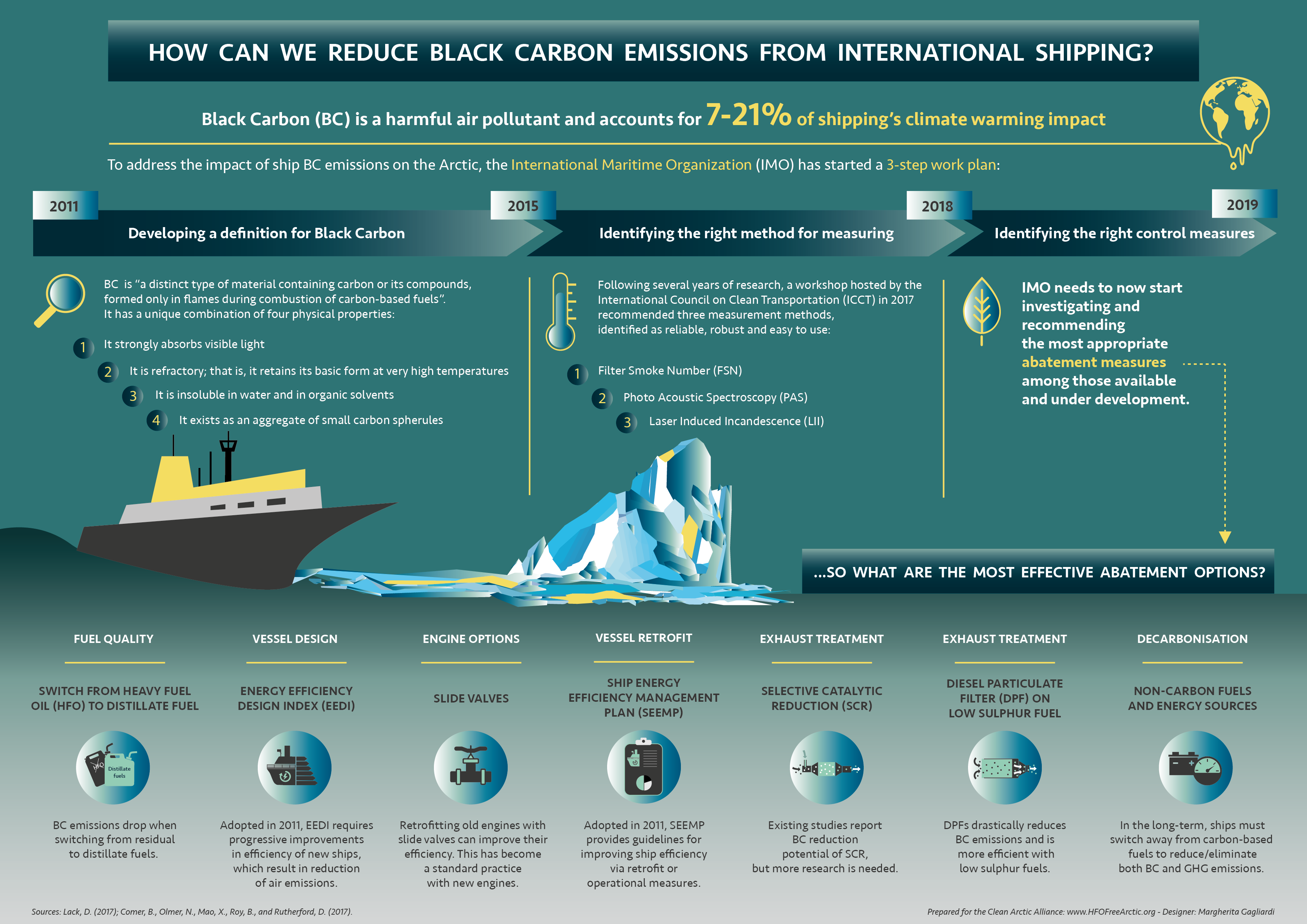 Infographic: How Can We Reduce Black Carbon Emissions From International Shipping?