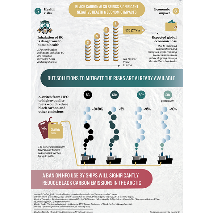 Black Carbon Infographic page2