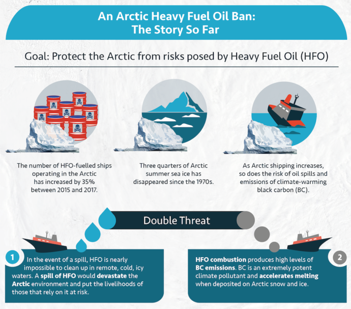 An Arctic Heavy Fuel Oil Ban, The Story So Far