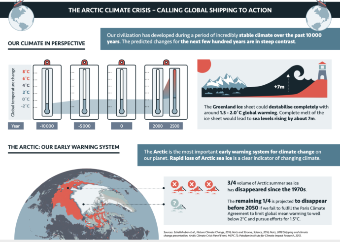 Infographic: The Arctic Climate Crisis – Calling Global Shipping to Action