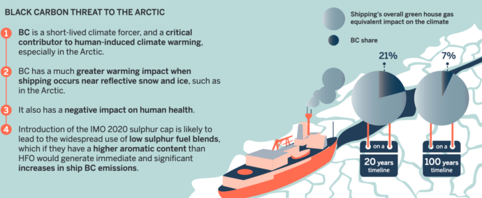 BLACK CARBON THREAT TO THE ARCTIC