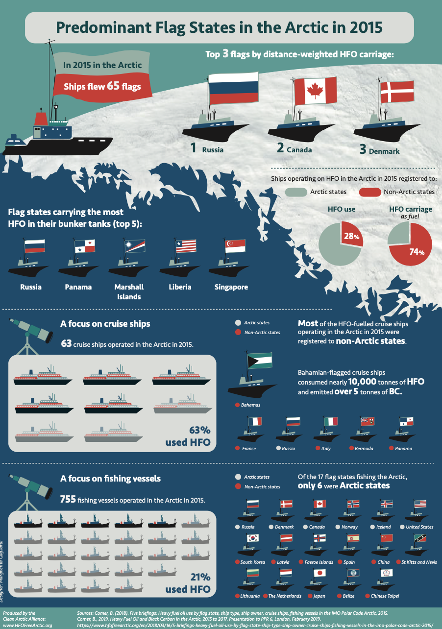 Predominant Flag States of Ships in the Arctic 2015