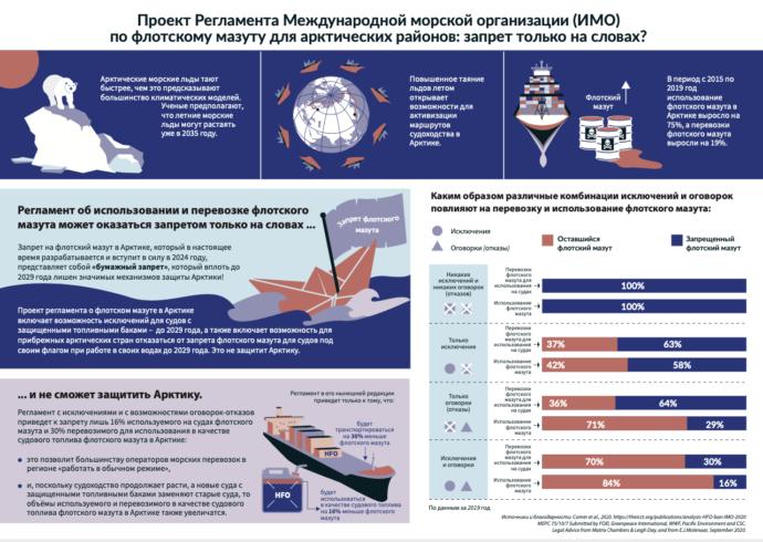 Проект Регламента Международной морской организации (ИМО) по флотскому мазуту для арктических районов: запрет только на словах?