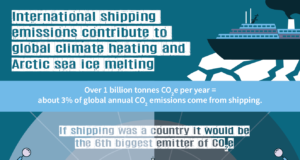 International Shipping Body Drops the Ball on Arctic Climate Crisis